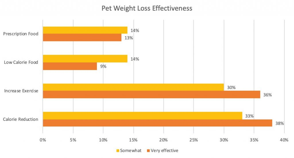 Chart of pet weight loss effectiveness